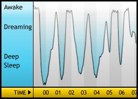 Sleep Graph
